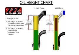 Manitou Oil Chart Forums Mtbr Com