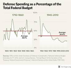 Defense Budget Chart Chart Of The Week Defense Spending Throughout U S History