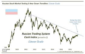 Rtx Index Chart Russian Stock Market Rallies Into Major Price Resistance