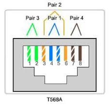 the difference between ta and tb tektel schemes t568a and t568b