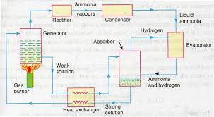 domestic circuit diagram inspirational domestic electrolux ammonia domestic wiring diagrams domestic circuit diagram inspirational domestic electrolux ammonia