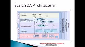 What Is Service Oriented Architecture Advanced Soa Service Oriented Architecture 79 000 Views Youtube