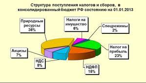курсовая работа налоги Объем поступлений налогов со специальным налоговым режимом составил 1 млрд рублей и снизился по сравнению с аналогичным периодом прошлого года на 0 3% или