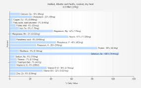 Halibut Weight Chart Halibut Atlantic And Pacific Cooked Dry Heat Nutrition