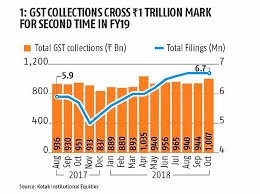 Gst Charts For May 2018 State Gst Collections Are More Than Centres Rediff Com