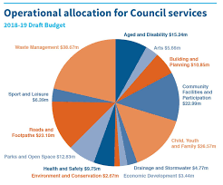 Budget Spending Pie Chart Councils 2018 19 Adopted Budget Casey Conversations