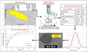 intranasal delivery of venlafaxine loaded nanostructured lipid graphical abstract