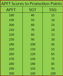 Army Points Chart Army Promotion Points A Comprehensive Guide Ez Army Points