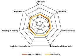 Lpi Score Chart Sri Lanka South Asia Subregional Economic Cooperation