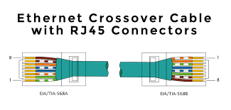 how to make an ethernet cable lekule blog ethernet crossover cable t568a and t568b in each rj45
