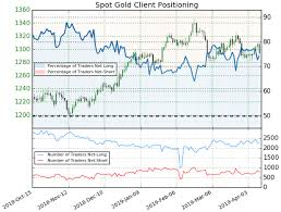 Spot Gold Price Chart Reveals Plunge Towards Support As Usd