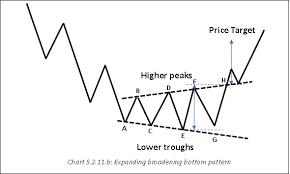 Broadening Pattern Charts School Of Stocks Price Patterns