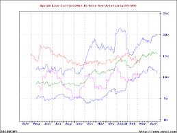 Historical Futures Charts Mrcis Futures Volatility Charts Implied Volatility