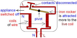 gcse physics electromagnetism how does a residual current Circuit Breaker Diagram residual current circuit breaker appliance switched off circuit breaker diagram template