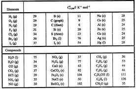 Enthalpy Chart For Compounds The1stlawofthermodynamicslesson5 Wikieducator