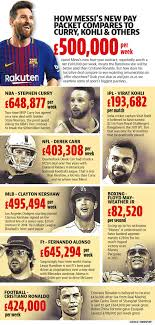 Messi's net worth is estimated to be around £309m ($400m) as of 2020. How Fc Barcelona Great Lionel Messi S New Paypacket Compares To Virat Kohli Hindustan Times