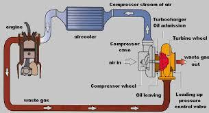 gic turbo guide a guide to turbocharging your honda acura integra turbo basics