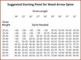 Arrow Chart Wood Arrow Spine Traditional Bowhunter Magazine