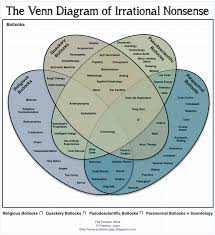 Venn Diagram Of Christianity Islam And Judaism The Venn Diagram Of Irrational Nonsense Believers Vs Non Believers