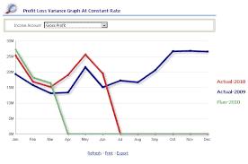 profit loss graph oracle enterprise performance management workspace fusion