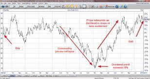 Rio Tinto Stock Price Chart Why Ive Sold My Rio Tinto Shares Rio Tinto Group Nyse