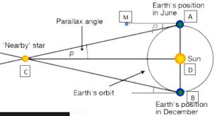 Stellar Parallax Astronomy Stack Exchange