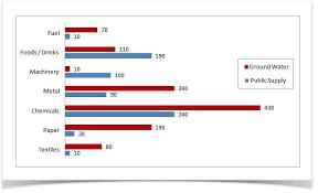 Water Usage Chart Ielts Academic Writing Task 1 Model Answer Bar Chart
