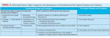 Overview Of The New Peri Implant And Periodontal Disease