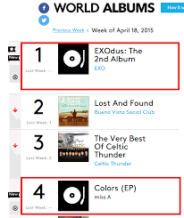Exo And Miss A On Billboards World Album Chart Kpopselca