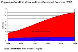 human overpopulation growthbydevelopedvslessdeveloped jpg
