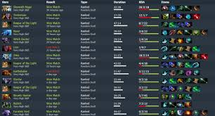 highest matchmaking rating dota 2