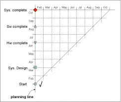 Milestone Chart Project Management Milestone Trend Analysis
