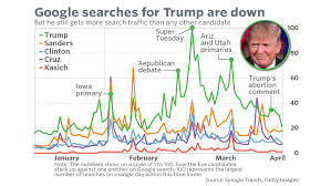 Trump Chart Are People Losing Interest In Donald Trump This Chart
