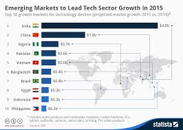 Emerging Markets Chart Chart Emerging Markets To Lead Tech Sector Growth In 2015