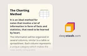 Methods Of Charting The Charting Method Deepstash