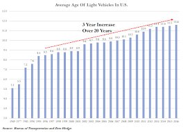 Us Light Vehicle Saar This One Chart Perfectly Explains Why The Auto Market Is