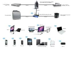 show us your network page 9 macrumors forums apple wireless router setup at Apple Network Diagram