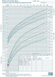 Baby Boy Weight Chart Printable Baby Boy Growth Chart Applynow Info