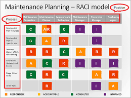 Six Sigma Raci Chart Using A Raci Matrix Template For Business Process Improvement