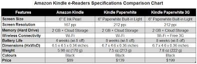 Amazon Kindle E Readers In Canada Ajs Tech Talk