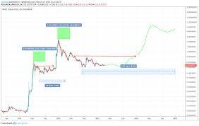 Ripple Price Prediction Investing Com