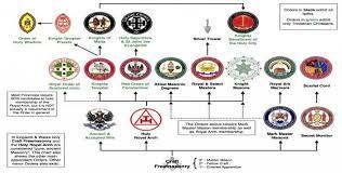 Masonic Degree Chart