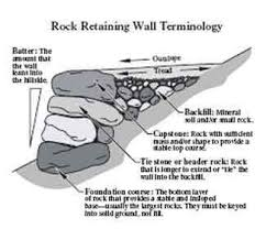 Small Picture Best 25 Retaining wall design ideas on Pinterest Retaining wall