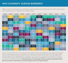 International Investing Why Diversify Across Borders