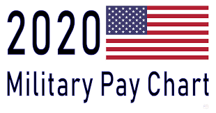 Military Retirement Pay Chart 2020 2020 Military Pay Chart 3 1 All Pay Grades