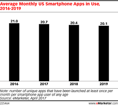 Average Monthly Us Smartphone Apps In Use 2016 2019 Emarketer