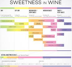 Wine Taste Chart Do You Know How Much Sugar Is In Your Wine Daily Mail Online