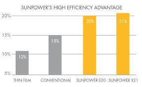 Sunpower Solar Panels Efficiency Comparison Chart