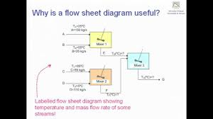 Flow Chart Ejemplo Flow Sheet Diagrams And Control Volumes