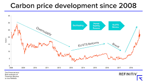 Will High European Carbon Prices Last Refinitiv Perspectives